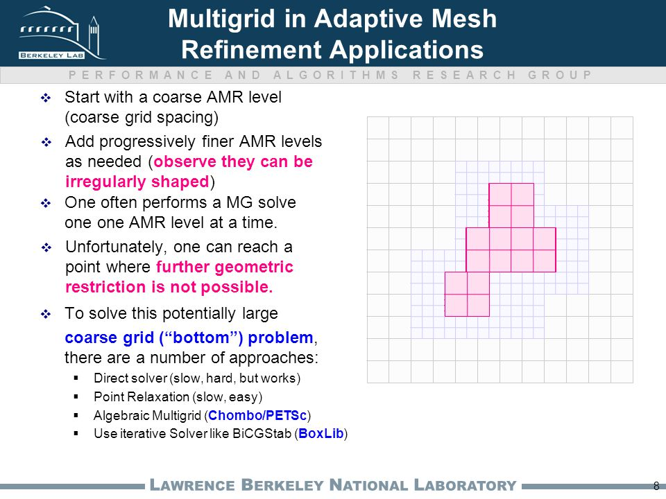 PERFORMANCE AND ALGORITHMS RESEARCH GROUP L AWRENCE B ERKELEY N ATIONAL L ABORATORY Multigrid in Adaptive Mesh Refinement Applications  Start with a coarse AMR level (coarse grid spacing) 8  Add progressively finer AMR levels as needed (observe they can be irregularly shaped)  To solve this potentially large coarse grid ( bottom ) problem, there are a number of approaches:  Direct solver (slow, hard, but works)  Point Relaxation (slow, easy)  Algebraic Multigrid (Chombo/PETSc)  Use iterative Solver like BiCGStab (BoxLib)  One often performs a MG solve one one AMR level at a time.