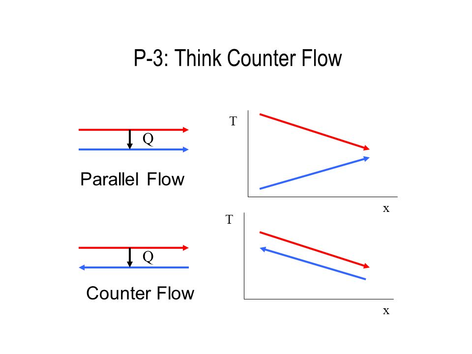P-3: Think Counter Flow Q T T x x Q Parallel Flow Counter Flow