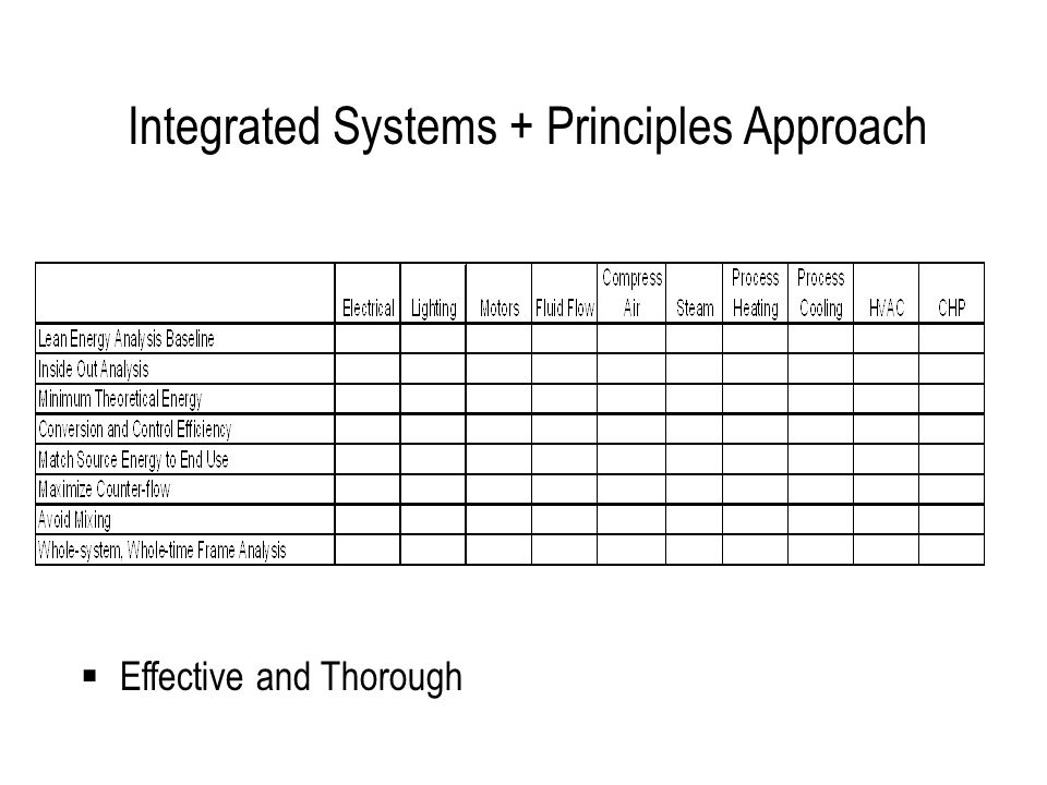 Integrated Systems + Principles Approach  Effective and Thorough