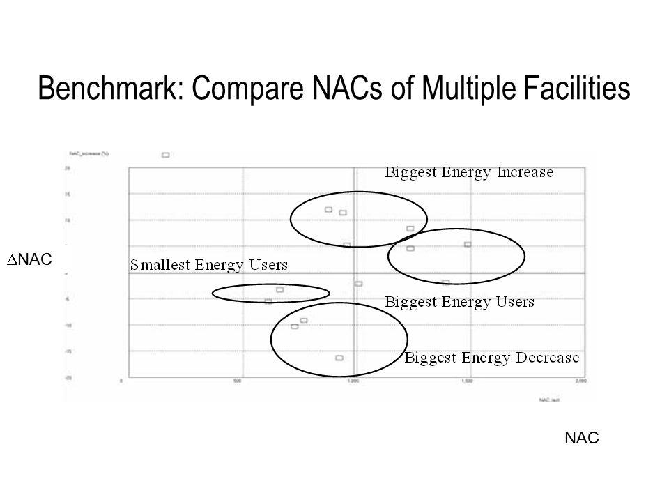 Benchmark: Compare NACs of Multiple Facilities  NAC NAC