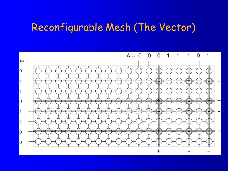 Reconfigurable Mesh (The Vector)