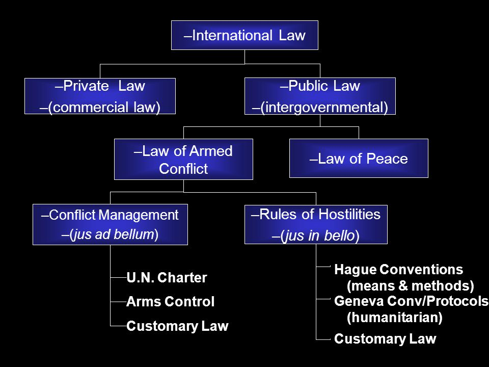 –Private Law –(commercial law) U.N.