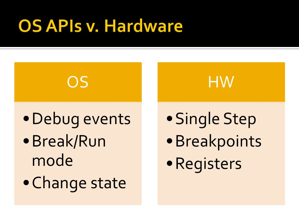 OS Debug events Break/Run mode Change state HW Single Step Breakpoints Registers