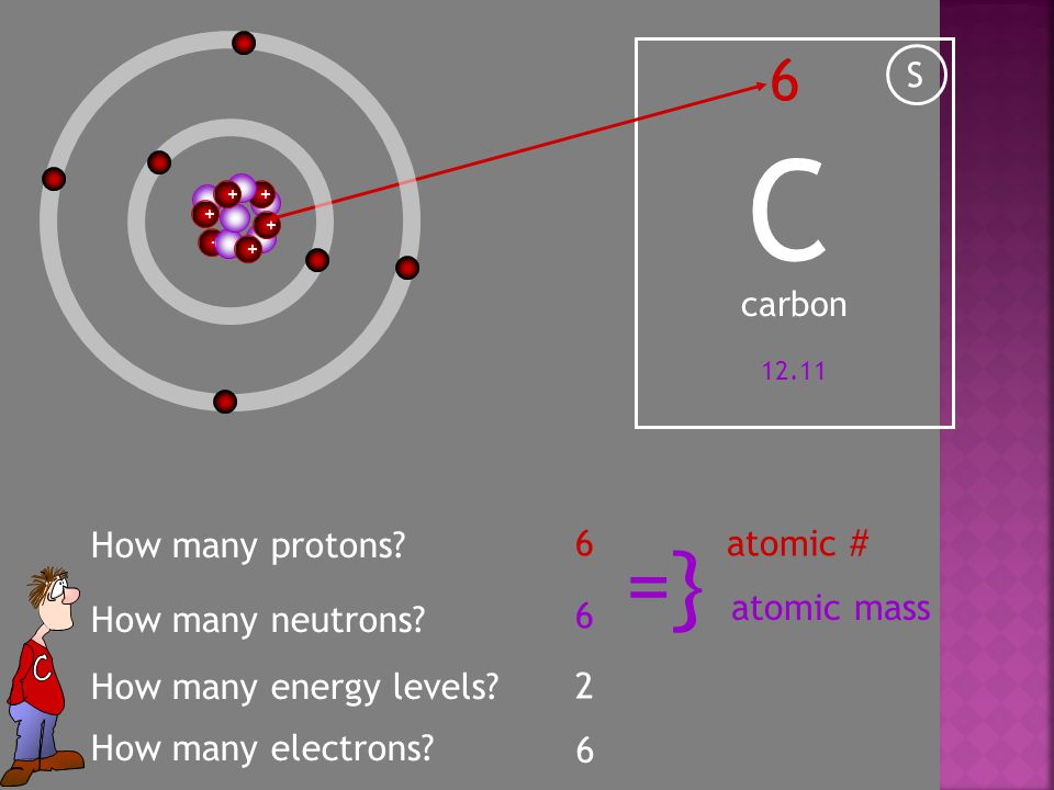 + C 6 carbon S How many protons. + + + + 6atomic # How many neutrons.