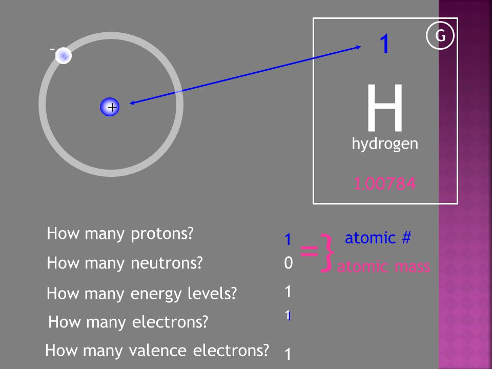 H G hydrogen 1 1.00784 - How many electrons. 1 1 + How many protons.