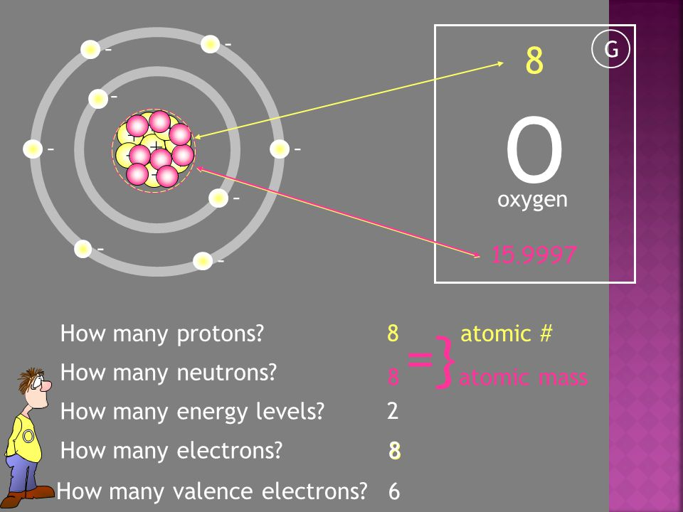 O G oxygen 8 15.9997 How many electrons. How many neutrons.