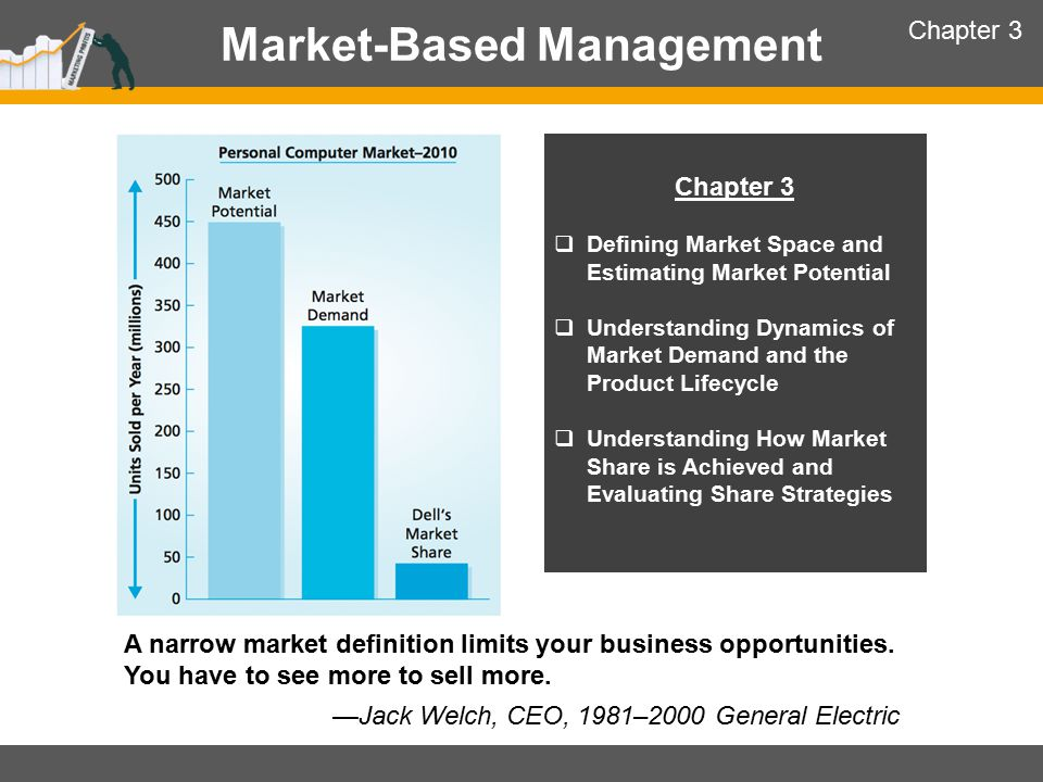 Customer Focus, Customer Performance, and Profit Impact Defining Market Space and Estimating Market Potential A narrow focus on existing product-markets is the greatest threat to a business's survival— and a major cause of missed market opportunities.