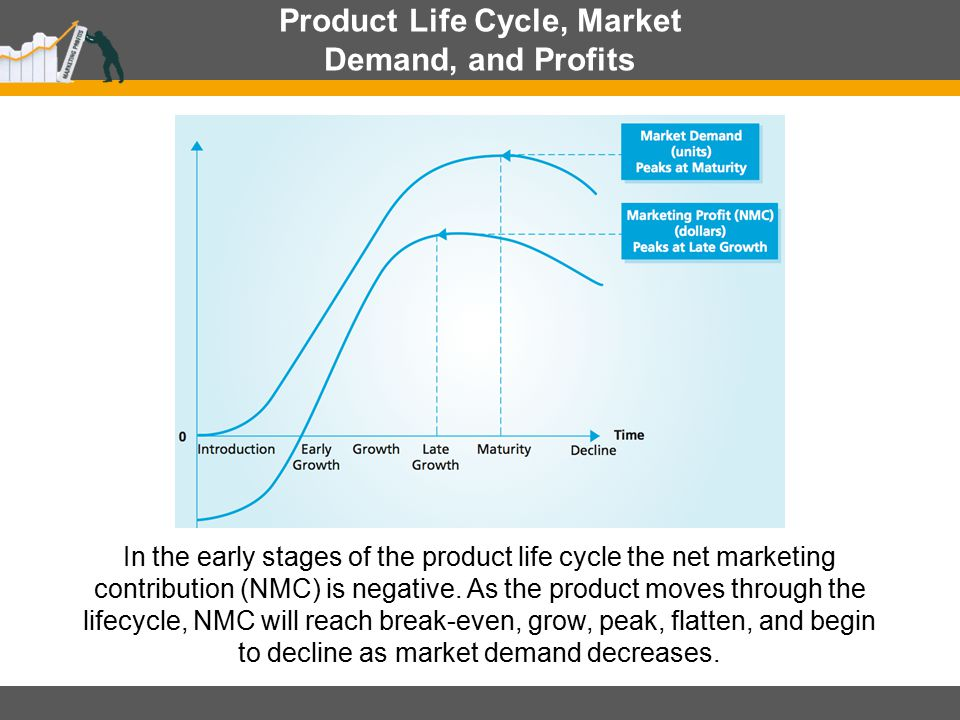 Product Life Cycle, Market Demand, and Profits In the early stages of the product life cycle the net marketing contribution (NMC) is negative. As the