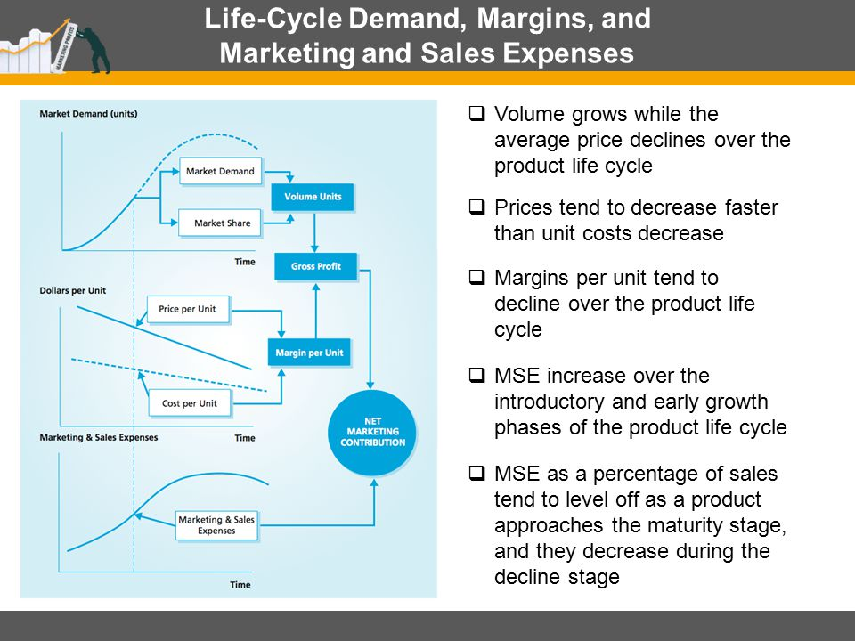 Life-Cycle Demand, Margins, and Marketing and Sales Expenses  Volume grows while the average price declines over the product life cycle  Prices tend