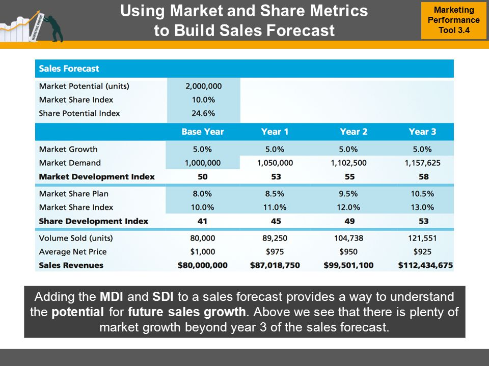 Using Market and Share Metrics to Build Sales Forecast MBM6 Chapter 3 Marketing Performance Tool 3.4 Adding the MDI and SDI to a sales forecast provid