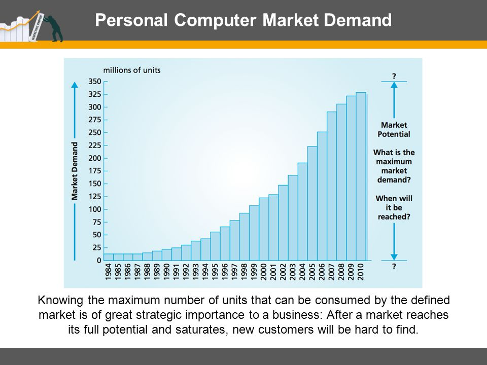 Personal Computer Market Demand Knowing the maximum number of units that can be consumed by the defined market is of great strategic importance to a b