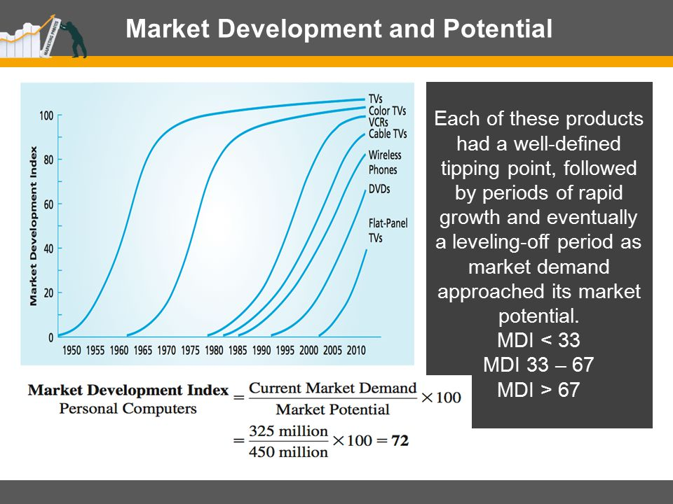 Customer Focus, Customer Performance, and Profit Impact Understanding Dynamics of Market Demand Throughout the Product Lifecycle is an important aspect of market planning and strategy development.