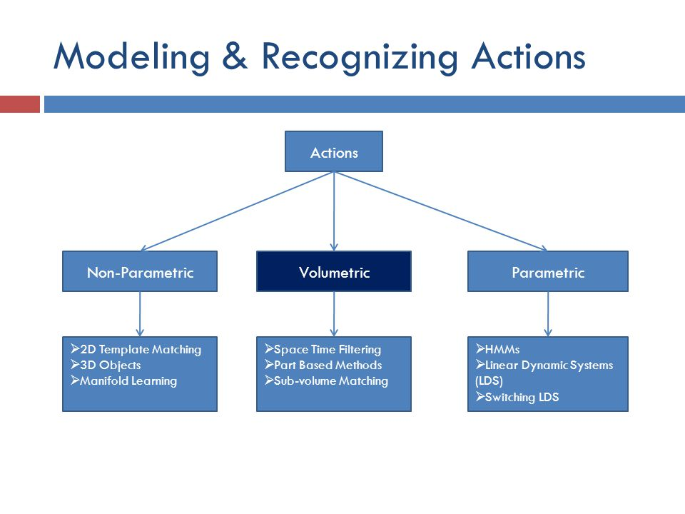 Modeling & Recognizing Actions Actions Non-ParametricVolumetricParametric  2D Template Matching  3D Objects  Manifold Learning  Space Time Filteri