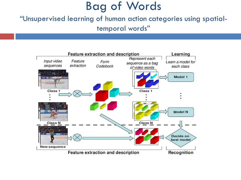 Bag of Words Unsupervised learning of human action categories using spatial- temporal words
