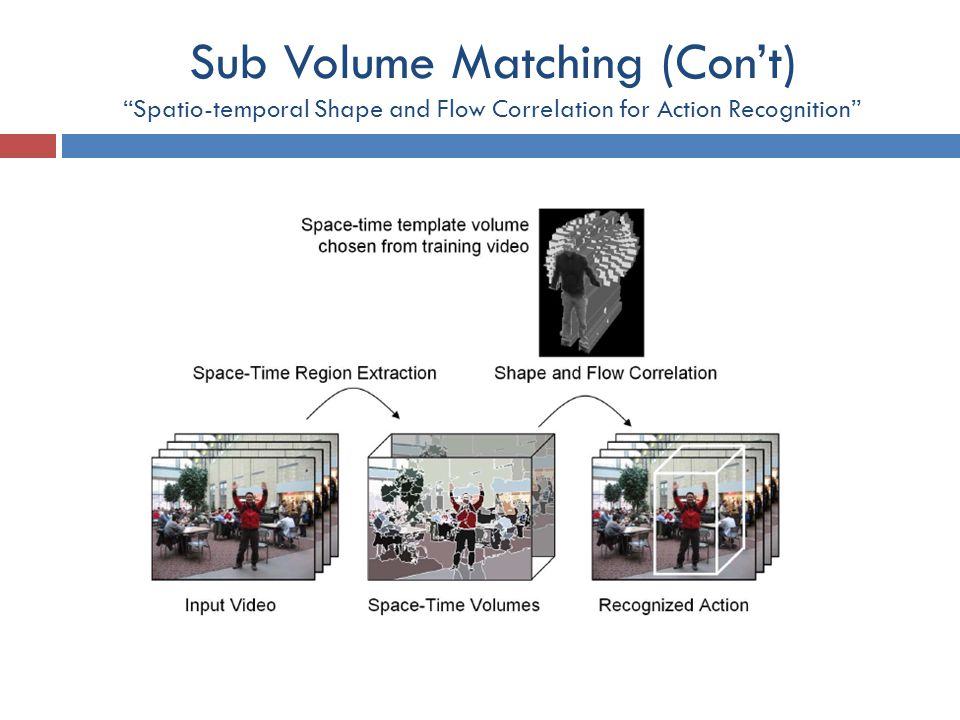 """Sub Volume Matching (Con't) """"Spatio-temporal Shape and Flow Correlation for Action Recognition"""""""