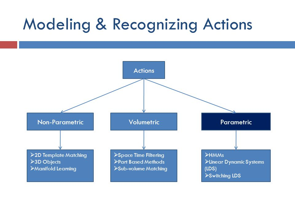 Modeling & Recognizing Actions Actions Non-ParametricVolumetricParametric  2D Template Matching  3D Objects  Manifold Learning  Space Time Filtering  Part Based Methods  Sub-volume Matching  HMMs  Linear Dynamic Systems (LDS)  Switching LDS