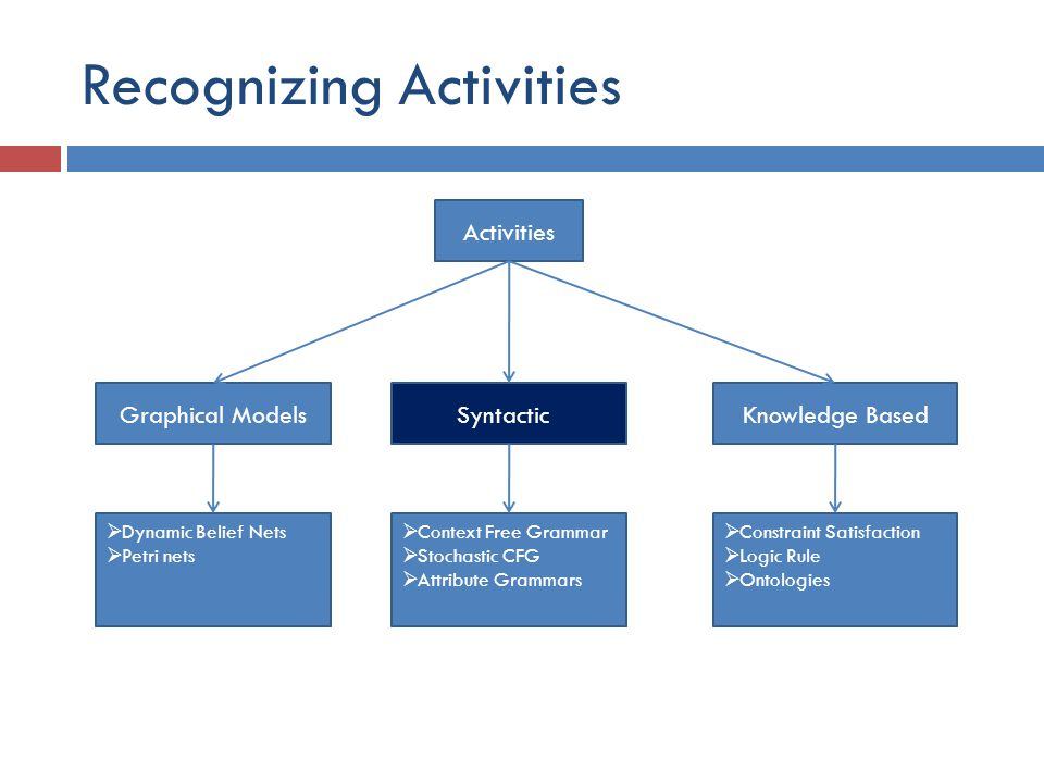 Recognizing Activities Activities Graphical ModelsSyntacticKnowledge Based  Dynamic Belief Nets  Petri nets  Context Free Grammar  Stochastic CFG  Attribute Grammars  Constraint Satisfaction  Logic Rule  Ontologies