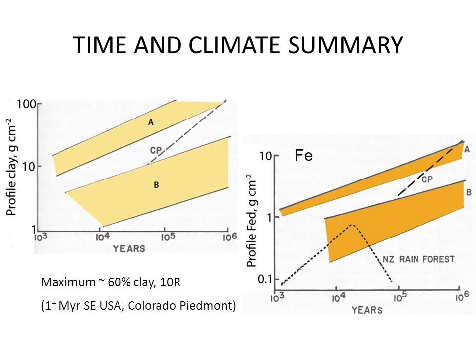 TIME AND CLIMATE SUMMARY Maximum ~ 60% clay, 10R (1 + Myr SE USA, Colorado Piedmont) Fe