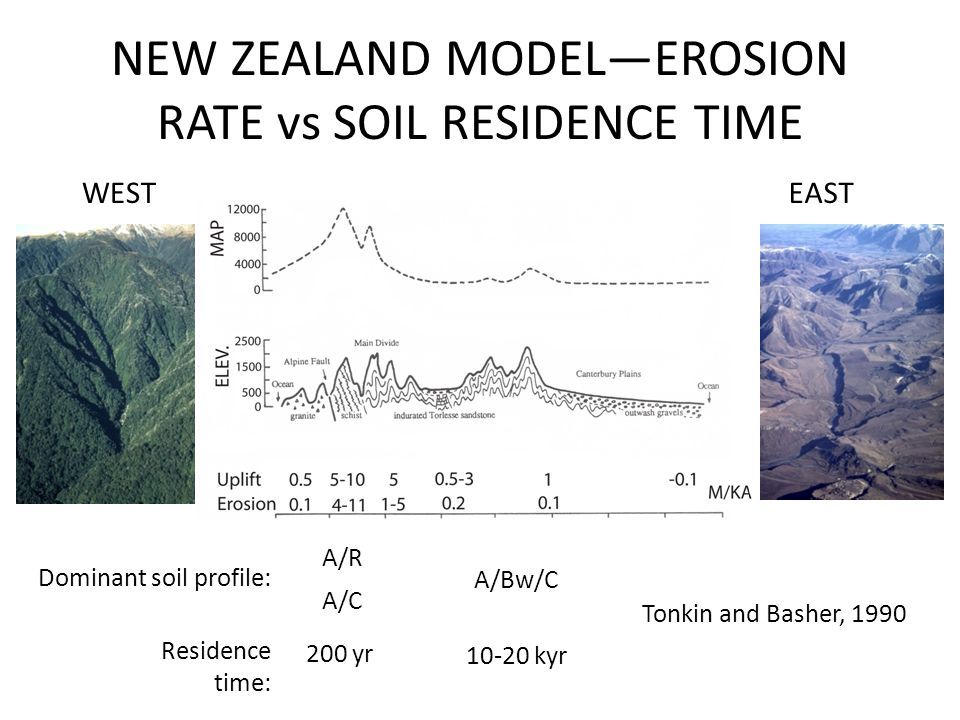 NEW ZEALAND MODEL—EROSION RATE vs SOIL RESIDENCE TIME WESTEAST Dominant soil profile: A/R A/C Residence time: 200 yr A/Bw/C 10-20 kyr Tonkin and Basher, 1990