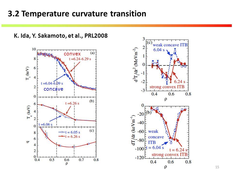15 3.2 Temperature curvature transition K. Ida, Y. Sakamoto, et al., PRL2008 concave convex