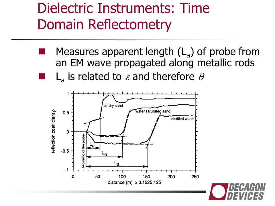 Measures apparent length (L a ) of probe from an EM wave propagated along metallic rods L a is related to  and therefore 