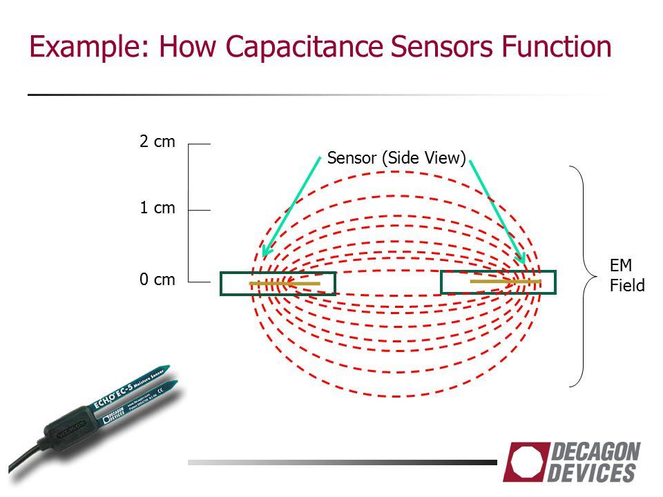 Example: How Capacitance Sensors Function EM Field Sensor (Side View) 0 cm 1 cm 2 cm