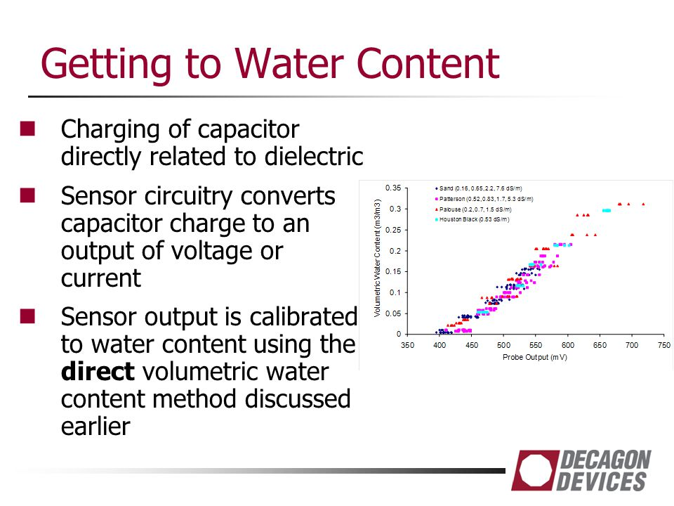 Getting to Water Content Charging of capacitor directly related to dielectric Sensor circuitry converts capacitor charge to an output of voltage or cu