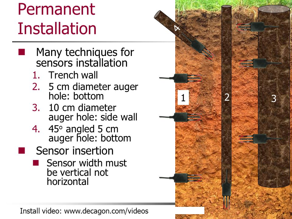 Permanent Installation Many techniques for sensors installation 1.Trench wall 2.5 cm diameter auger hole: bottom 3.10 cm diameter auger hole: side wal