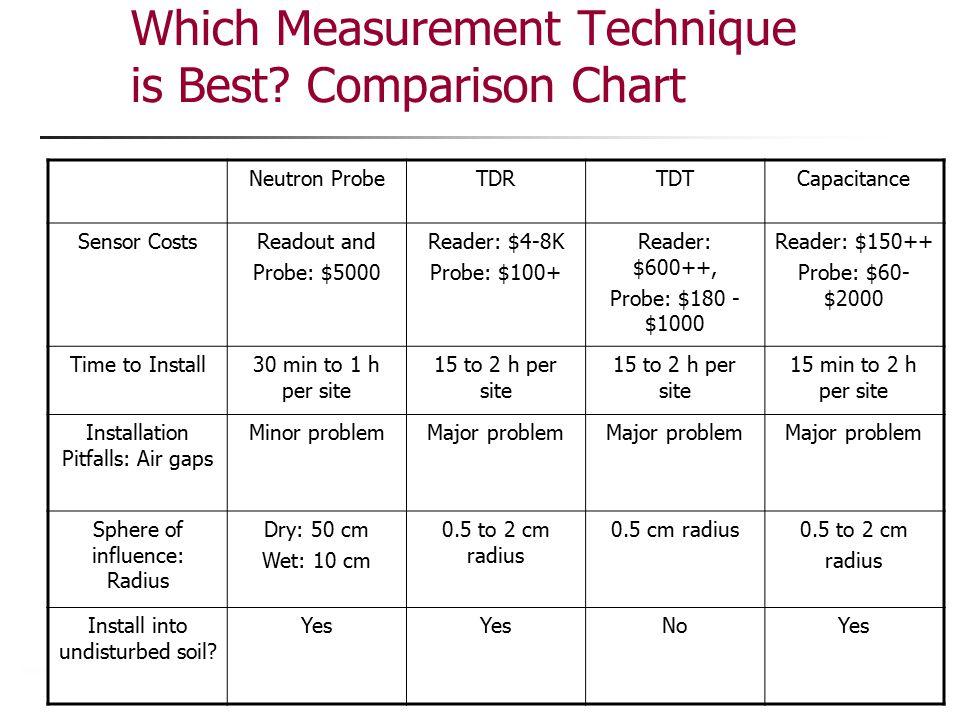 Which Measurement Technique is Best? Comparison Chart Neutron ProbeTDRTDTCapacitance Sensor CostsReadout and Probe: $5000 Reader: $4-8K Probe: $100+ R