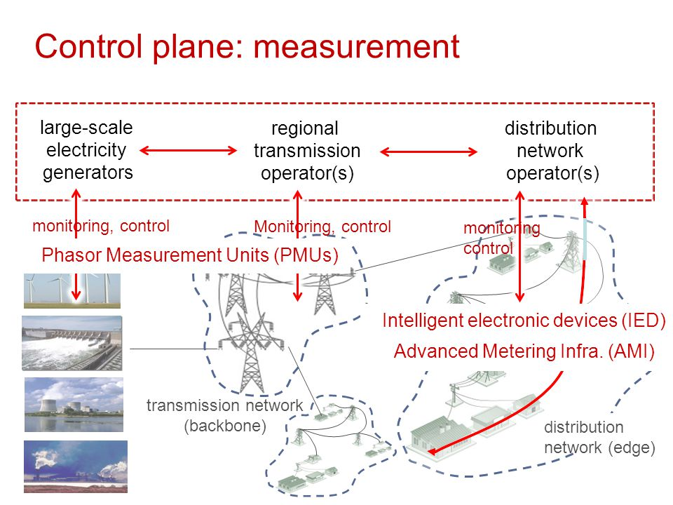 Grid measurement/monitoring  where to place measurement devices to maximize observability.