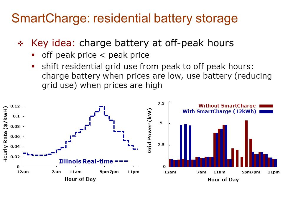 SmartCharge: Charging-Discharging Decision  given: electricity price from day-ahead market  predict: consumption  compute: optimal battery charge/discharge schedule SmartCharge Optimizer (LPF) Electricity Prices (known) Next Day Demands (predict) When & how much to Charge Battery When & how much to Discharge Battery Inputs Outputs compute