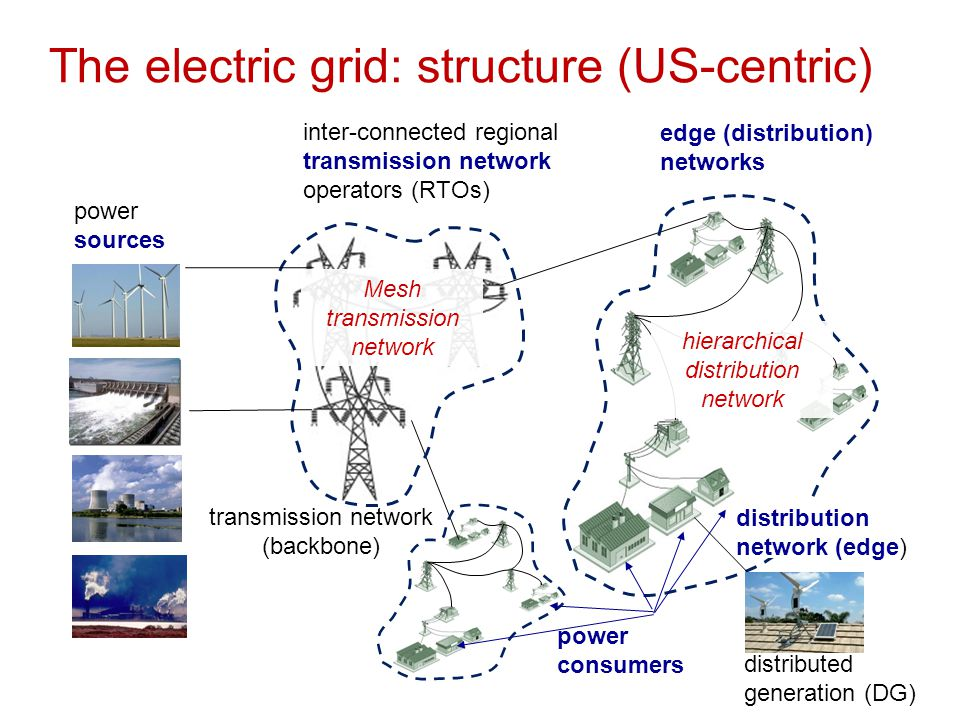 The electric grid: structure (US-centric)  electricity flows from producers to consumers  overall supply must equal demand, flowing over links of given capacity  brownouts, blackouts using ICT to efficiently, reliably, flexibly and sustainably monitor and control the generation, distribution and use of electricity smart grid