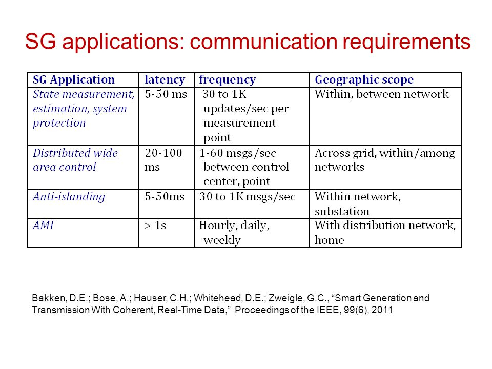 transmission network (backbone) distribution network (edge) The smart grid: communication flows distribution network operator(s) regional transmission operator(s) large-scale electricity generators demand/ response smart scheduling, AMI distributed generation monitoring control Monitoring, control monitoring, control