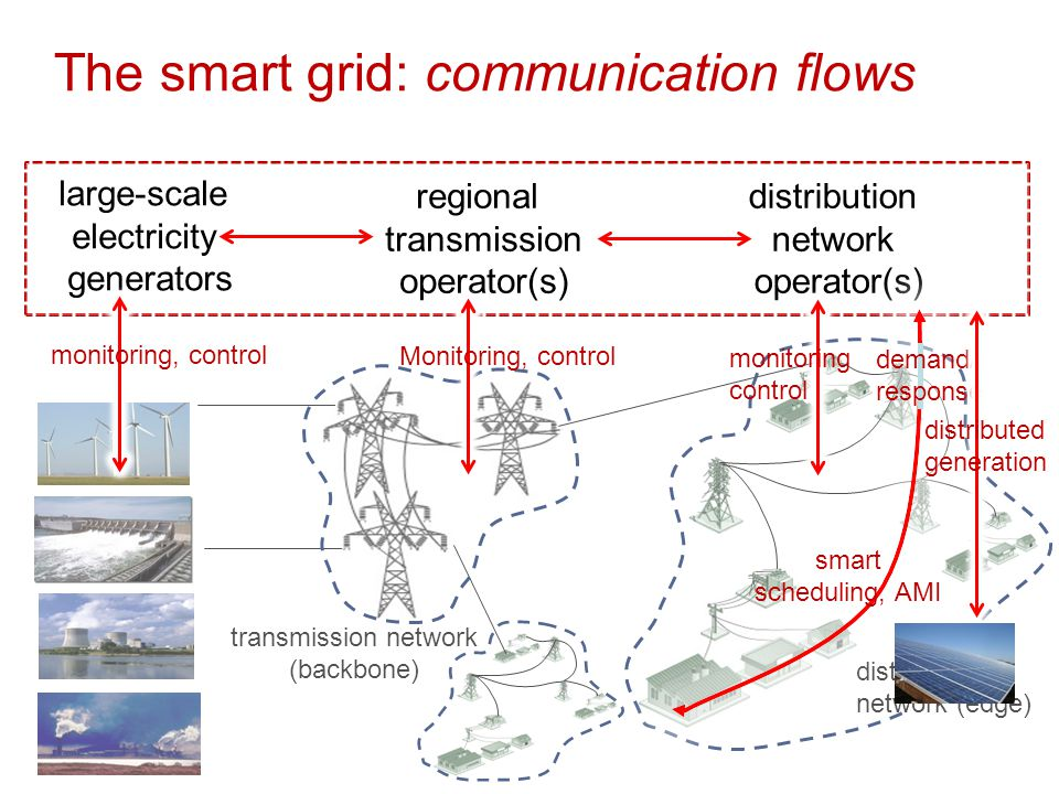 Grid communication network topology: from hierarchical to mesh topologies Electricity flow (distribution network) Data communication flow between control room, substations and field devices Focus: enhancing the distributed control signaling architecture such that some level of device collaboration can be performed even when there are losses of control capability from the still dominant hierarchical control system architecture. T.M.