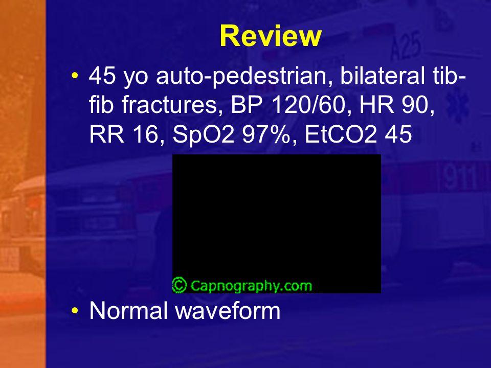 Review 45 yo auto-pedestrian, bilateral tib- fib fractures, BP 120/60, HR 90, RR 16, SpO2 97%, EtCO2 45 Normal waveform