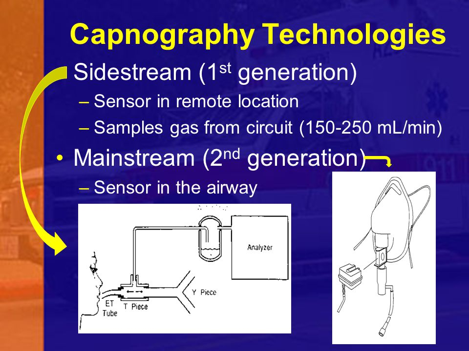 Capnography Technologies Sidestream (1 st generation) –Sensor in remote location –Samples gas from circuit (150-250 mL/min) Mainstream (2 nd generatio