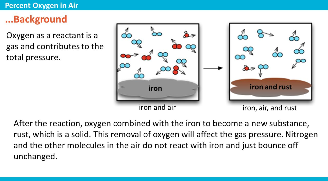 ...Background Oxygen as a reactant is a gas and contributes to the total pressure.
