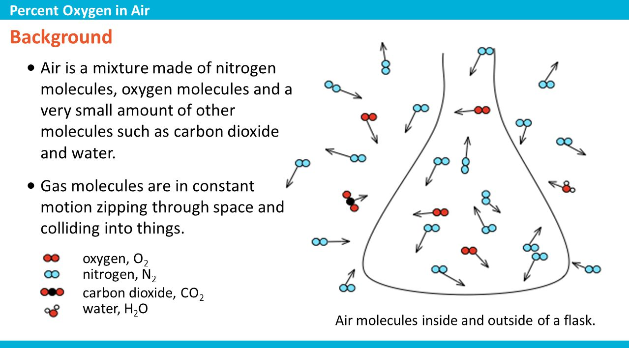 Background Air is a mixture made of nitrogen molecules, oxygen molecules and a very small amount of other molecules such as carbon dioxide and water.