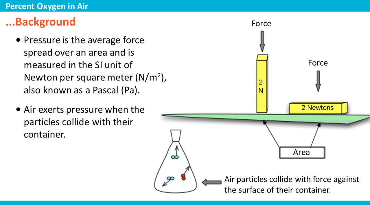 ...Background Pressure is the average force spread over an area and is measured in the SI unit of Newton per square meter (N/m 2 ), also known as a Pascal (Pa).