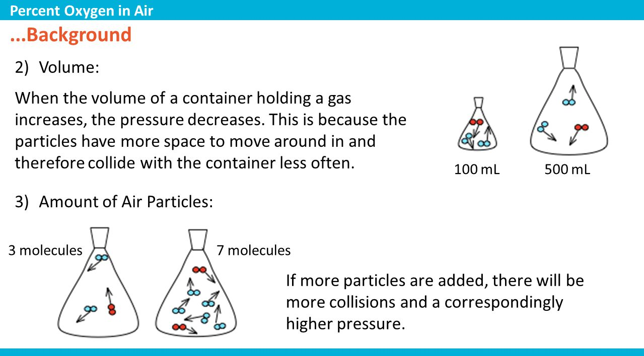 iron Q7: What is happening to the pressure as the reaction occurs? Why? Percent Oxygen in Air