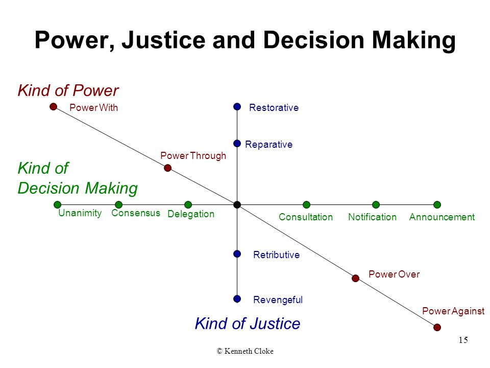 Power, Justice and Decision Making Kind of Power Power With Power Through Kind of Decision Making Restorative Power Against Power Over ConsultationAnnouncement Reparative Delegation Consensus Revengeful Retributive Unanimity Kind of Justice Notification © Kenneth Cloke 15