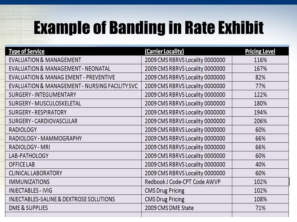 Example of Banding in Rate Exhibit