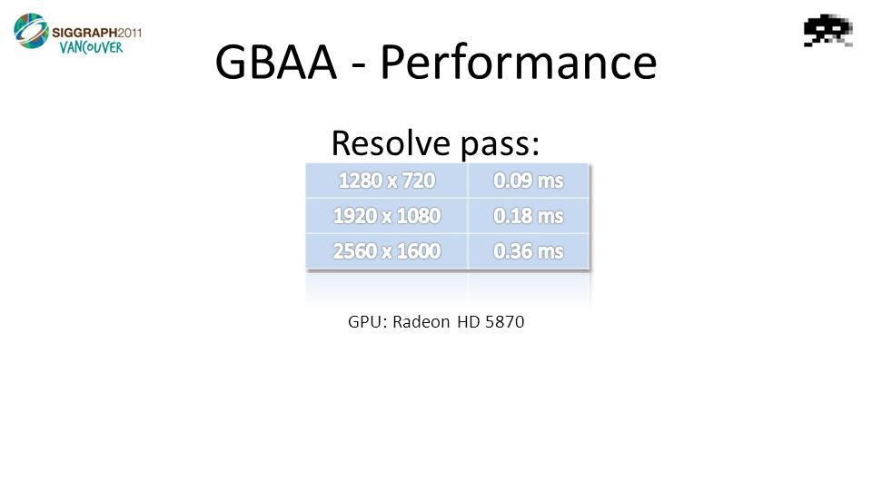 GBAA - Performance Resolve pass: GPU: Radeon HD 5870