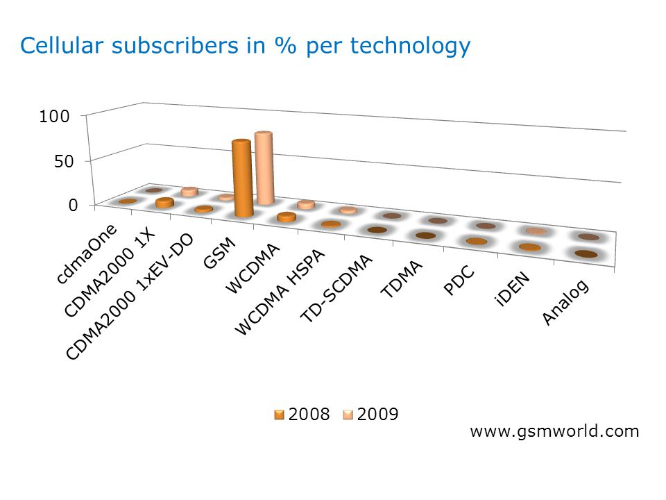 Cellular subscribers in % per technology www.gsmworld.com