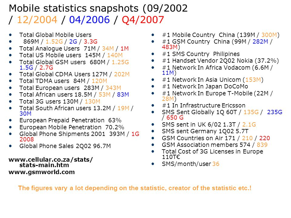 Mobile statistics snapshots (09/2002 / 12/2004 / 04/2006 / Q4/2007 Total Global Mobile Users 869M / 1.52G / 2G / 3.3G Total Analogue Users 71M / 34M /