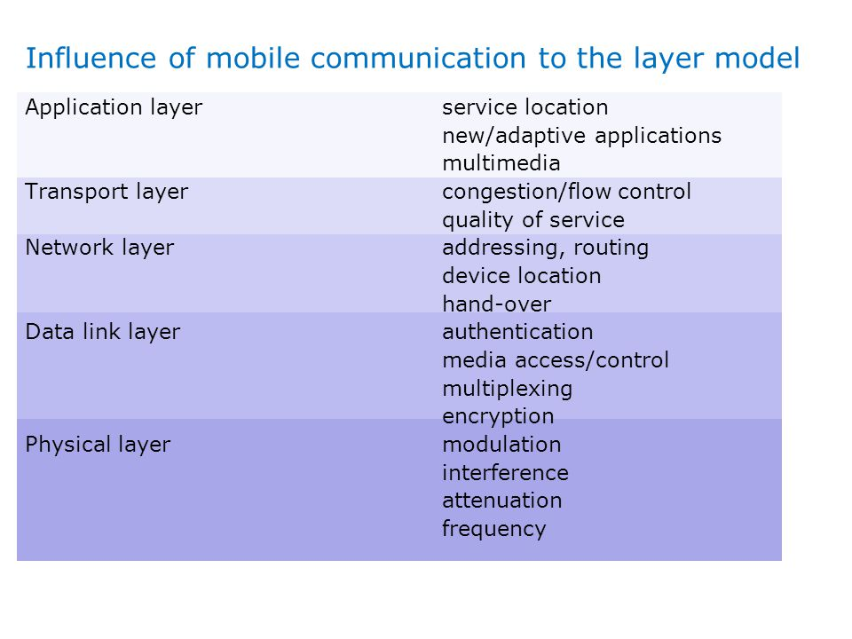 Influence of mobile communication to the layer model Application layer Transport layer Network layer Data link layer Physical layer service location n