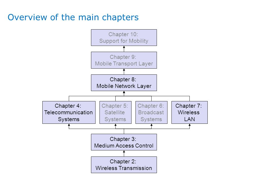 Overview of the main chapters Chapter 2: Wireless Transmission Chapter 3: Medium Access Control Chapter 4: Telecommunication Systems Chapter 5: Satell