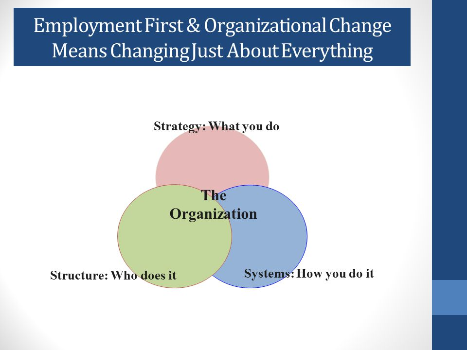 Why Have Organizations Changed from Sheltered to Integrated Employment.