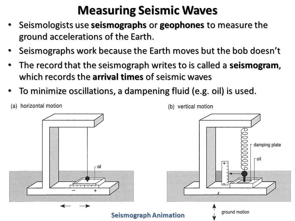 Measuring Seismic Waves Seismologists use seismographs or geophones to measure the ground accelerations of the Earth.