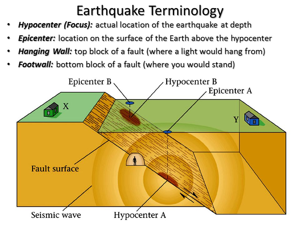 Earthquake Terminology Hypocenter (Focus): actual location of the earthquake at depth Hypocenter (Focus): actual location of the earthquake at depth Epicenter: location on the surface of the Earth above the hypocenter Epicenter: location on the surface of the Earth above the hypocenter Hanging Wall: top block of a fault (where a light would hang from) Hanging Wall: top block of a fault (where a light would hang from) Footwall: bottom block of a fault (where you would stand) Footwall: bottom block of a fault (where you would stand)